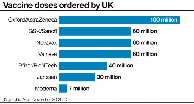 Enfield Independent: Vaccine doses ordered by UK. Picture: PA graphics