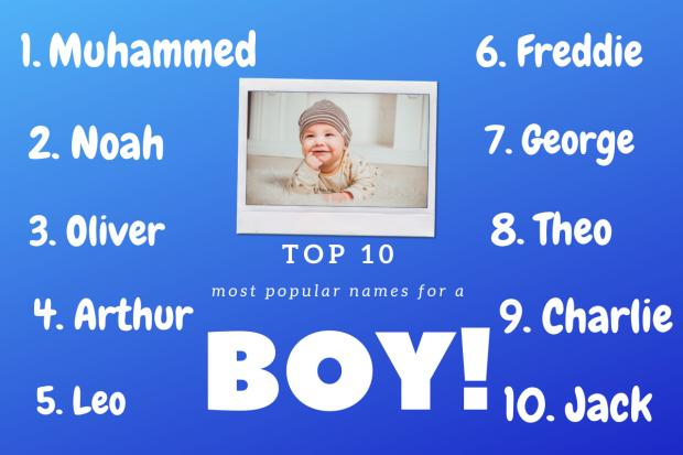 Enfield Independent: Top 10 boys names according to BabyCentre. Picture: Canva