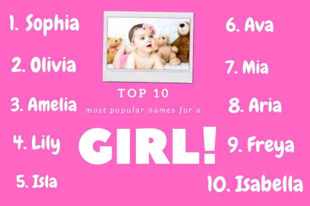 Enfield Independent: Top 10 girls names according to BabyCentre. Picture: Canva