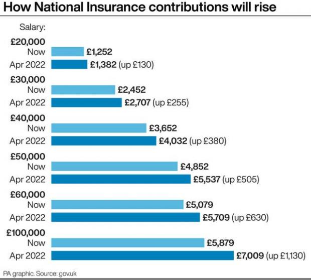 Enfield Independent: How National Insurance contributions will rise. (PA)